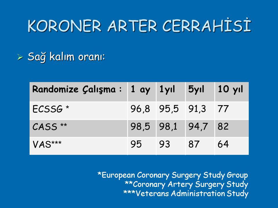 KORONER ARTER CERRAHİSİ  Sağ kalım oranı: Randomize Çalışma :1 ay1yıl5yıl10 yıl ECSSG * 96,895,591,377 CASS ** 98,598,194,782 VA S*** 95938764 *European Coronary Surgery Study Group **Coronary Artery Surgery Study ***Veterans Administration Study