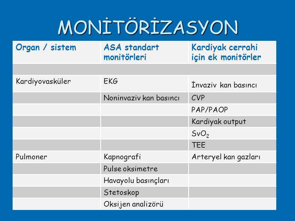 MONİTÖRİZASYON Organ / sistemASA standart monitörleri Kardiyak cerrahi için ek monitörler KardiyovaskülerEKG İnvaziv kan basıncı Noninvaziv kan basıncıCVP PAP/PAOP Kardiyak output SvO 2 TEE PulmonerKapnografiArteryel kan gazları Pulse oksimetre Havayolu basınçları Stetoskop Oksijen analizörü