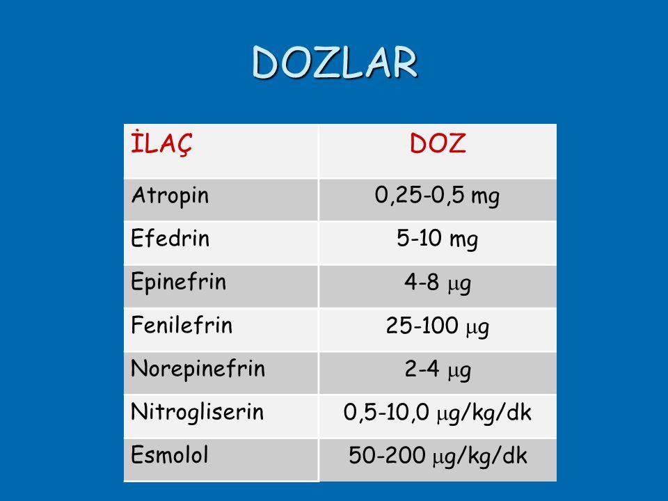 DOZLAR İLAÇDOZ Atropin0,25-0,5 mg Efedrin5-10 mg Epinefrin4-8  g Fenilefrin25-100  g Norepinefrin2-4  g Nitrogliserin0,5-10,0  g/kg/dk Esmolol50-200  g/kg/dk