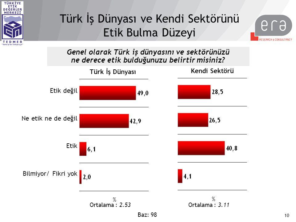 10 Türk İş Dünyası ve Kendi Sektörünü Etik Bulma Düzeyi Genel olarak Türk iş dünyasını ve sektörünüzü ne derece etik bulduğunuzu belirtir misiniz? Baz