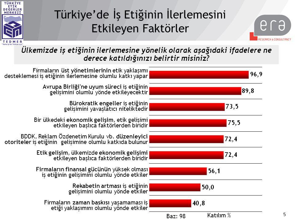 5 Türkiye'de İş Etiğinin İlerlemesini Etkileyen Faktörler Baz: 98 Firmaların üst yönetimlerinin etik yaklaşımı desteklemesi iş etiğinin ilerlemesine olumlu katkı yapar Avrupa Birliği ne uyum süreci iş etiğinin gelişimini olumlu yönde etkileyecektir Bürokratik engeller iş etiğinin gelişimini yavaşlatıcı niteliktedir Bir ülkedeki ekonomik gelişim, etik gelişimi etkileyen başlıca faktörlerden biridir BDDK, Reklam Özdenetim Kurulu vb.
