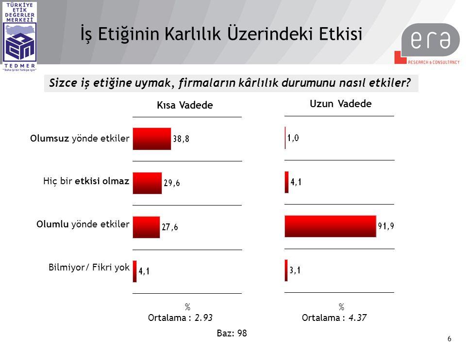 Sektörler Bazında Etik Göstergeler TEDMER Türkiye Etik Değerler Merkezi Vakfı