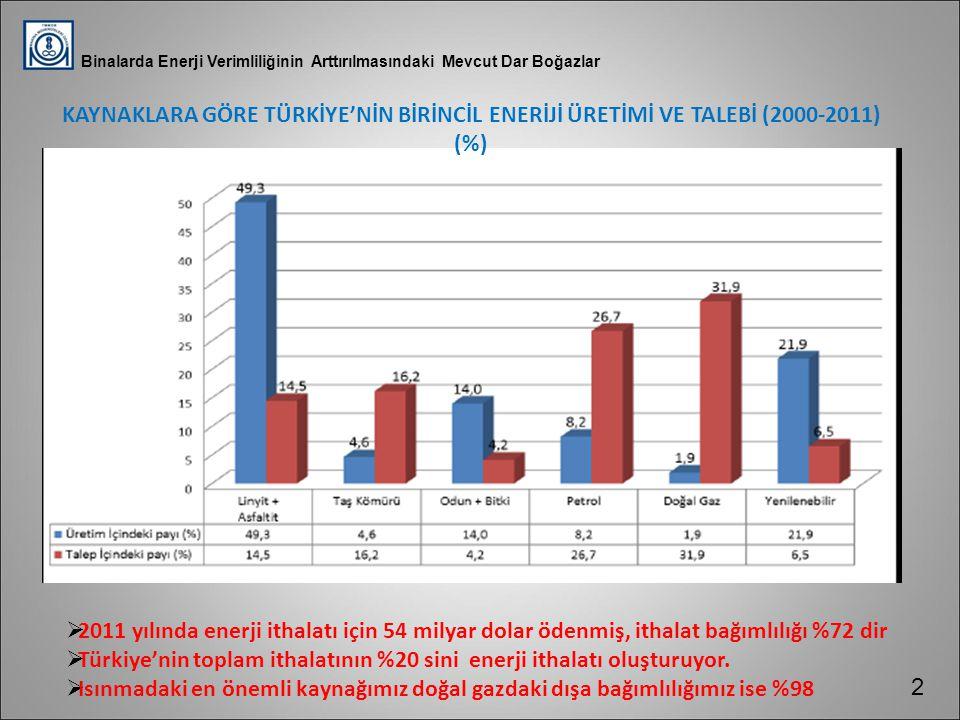  2011 yılında enerji ithalatı için 54 milyar dolar ödenmiş, ithalat bağımlılığı %72 dir  Türkiye'nin toplam ithalatının %20 sini enerji ithalatı olu