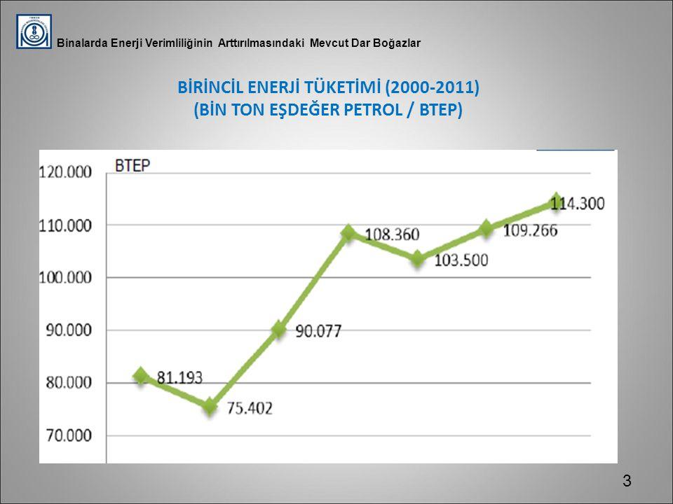 Binalarda Enerji Verimliliğinin Arttırılmasındaki Mevcut Dar Boğazlar BİRİNCİL ENERJİ TÜKETİMİ (2000-2011) (BİN TON EŞDEĞER PETROL / BTEP) 3