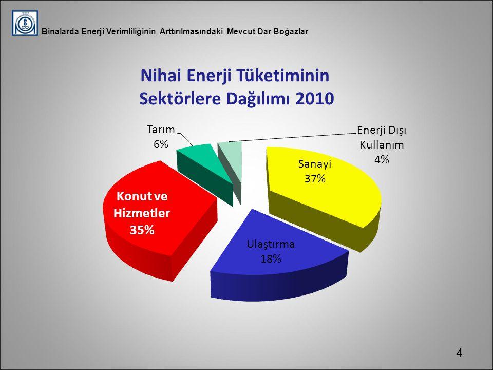 Bir Konuttaki Enerji Tüketim Dağılımı Günümüzdeki nihai enerji tüketiminin % 35 i konut ve ticari/kamu binalarında gerçekleşmektedir.