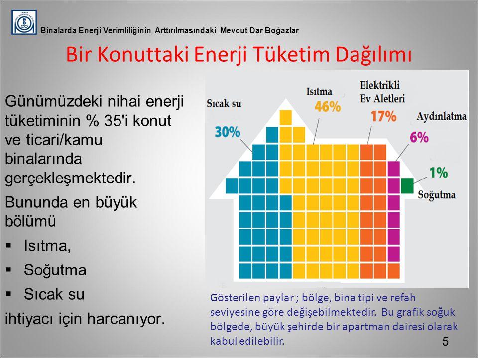 Bir Konuttaki Enerji Tüketim Dağılımı Günümüzdeki nihai enerji tüketiminin % 35'i konut ve ticari/kamu binalarında gerçekleşmektedir. Bununda en büyük