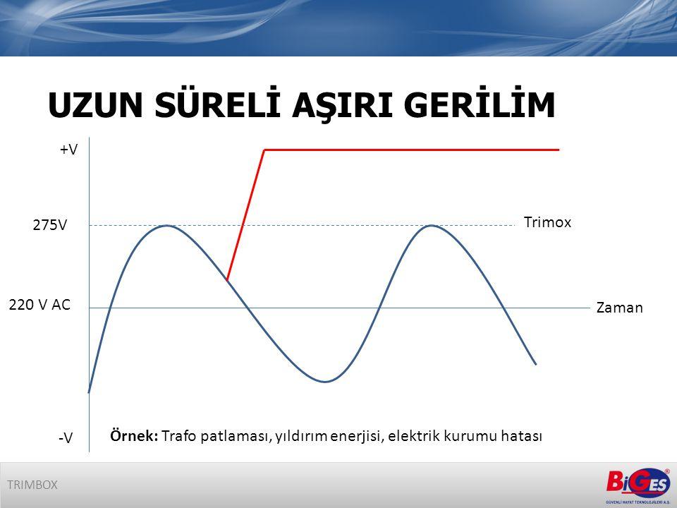 UZUN SÜRELİ AŞIRI GERİLİM TRIMBOX Zaman +V -V 220 V AC 275V Trimox Örnek: Trafo patlaması, yıldırım enerjisi, elektrik kurumu hatası