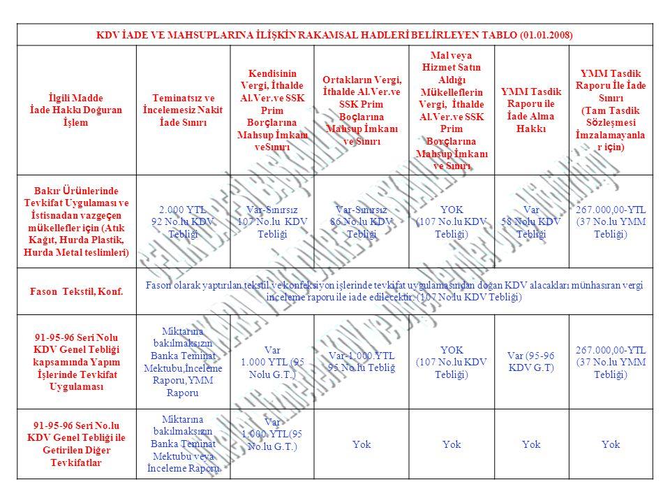 KDV İADE VE MAHSUPLARINA İLİŞKİN RAKAMSAL HADLERİ BELİRLEYEN TABLO (01.01.2008) İlgili Madde İade Hakkı Doğuran İşlem Teminatsız ve İncelemesiz Nakit