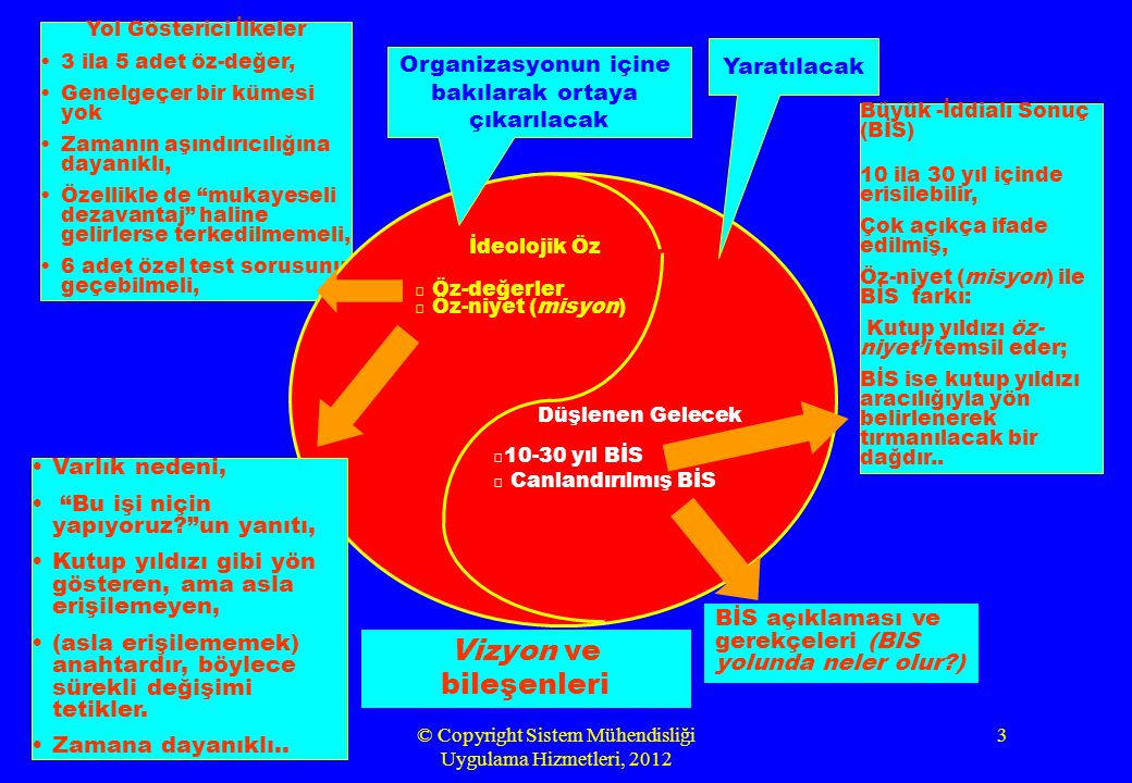 Rev.4.0 - Aug 2012© Copyright Sistem Mühendisliği Uygulama Hizmetleri, 2012 14 İDEOLOJİK ÖZ •Bir organizasyonun değişmez karakterini tanımlar..