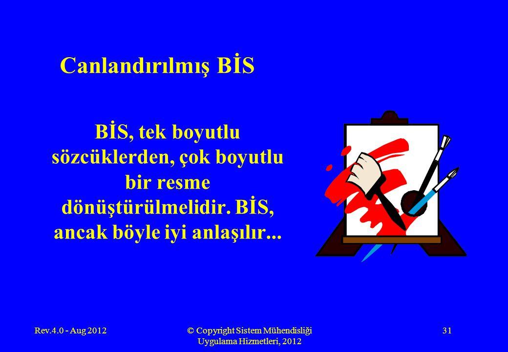 Canlandırılmış BİS BİS, tek boyutlu sözcüklerden, çok boyutlu bir resme dönüştürülmelidir. BİS, ancak böyle iyi anlaşılır... Rev.4.0 - Aug 2012© Copyr