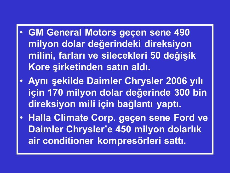 •GM General Motors geçen sene 490 milyon dolar değerindeki direksiyon milini, farları ve silecekleri 50 değişik Kore şirketinden satın aldı.