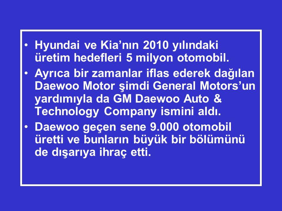 •Hyundai ve Kia'nın 2010 yılındaki üretim hedefleri 5 milyon otomobil.