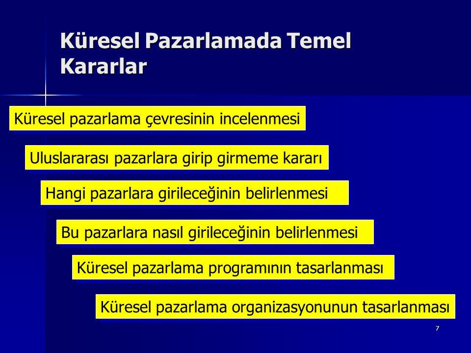 28  Politik Durum  Devlet  Kurumlar, kim neden sorumlu  Temel politik tema  Anlaşmalar dahil Türkiye ile ilişkiler Potansiyel Pazarların Profili (1)