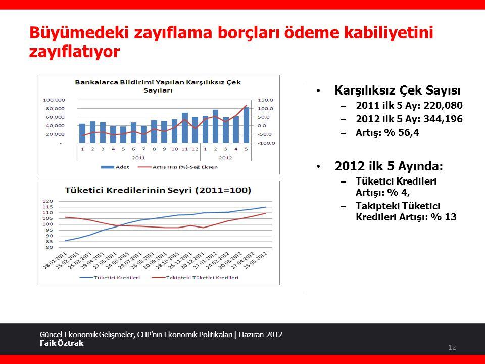 Büyümedeki zayıflama borçları ödeme kabiliyetini zayıflatıyor Güncel Ekonomik Gelişmeler, CHP'nin Ekonomik Politikaları | Haziran 2012 Faik Öztrak • Karşılıksız Çek Sayısı – 2011 ilk 5 Ay: 220,080 – 2012 ilk 5 Ay: 344,196 – Artış: % 56,4 • 2012 ilk 5 Ayında: – Tüketici Kredileri Artışı: % 4, – Takipteki Tüketici Kredileri Artışı: % 13 12