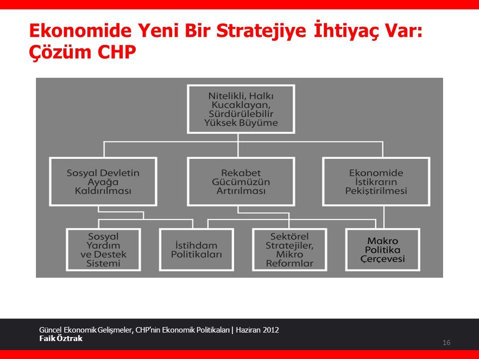 Ekonomide Yeni Bir Stratejiye İhtiyaç Var: Çözüm CHP Güncel Ekonomik Gelişmeler, CHP'nin Ekonomik Politikaları | Haziran 2012 Faik Öztrak 16