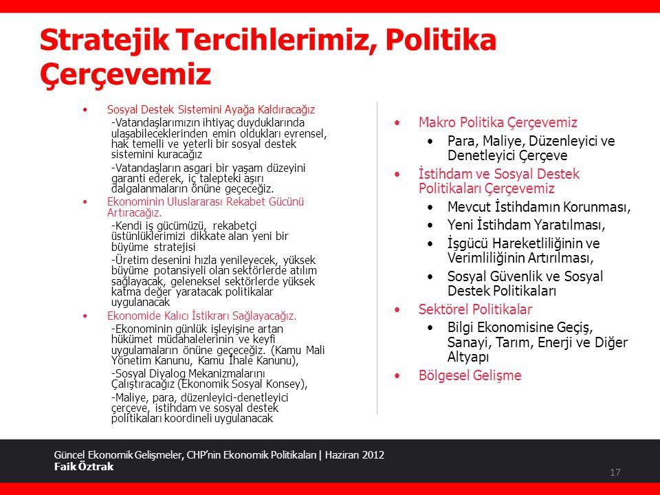 Stratejik Tercihlerimiz, Politika Çerçevemiz Güncel Ekonomik Gelişmeler, CHP'nin Ekonomik Politikaları | Haziran 2012 Faik Öztrak •Makro Politika Çerçevemiz •Para, Maliye, Düzenleyici ve Denetleyici Çerçeve •İstihdam ve Sosyal Destek Politikaları Çerçevemiz •Mevcut İstihdamın Korunması, •Yeni İstihdam Yaratılması, •İşgücü Hareketliliğinin ve Verimliliğinin Artırılması, •Sosyal Güvenlik ve Sosyal Destek Politikaları •Sektörel Politikalar •Bilgi Ekonomisine Geçiş, Sanayi, Tarım, Enerji ve Diğer Altyapı •Bölgesel Gelişme •Sosyal Destek Sistemini Ayağa Kaldıracağız -Vatandaşlarımızın ihtiyaç duyduklarında ulaşabileceklerinden emin oldukları evrensel, hak temelli ve yeterli bir sosyal destek sistemini kuracağız -Vatandaşların asgari bir yaşam düzeyini garanti ederek, iç talepteki aşırı dalgalanmaların önüne geçeceğiz.