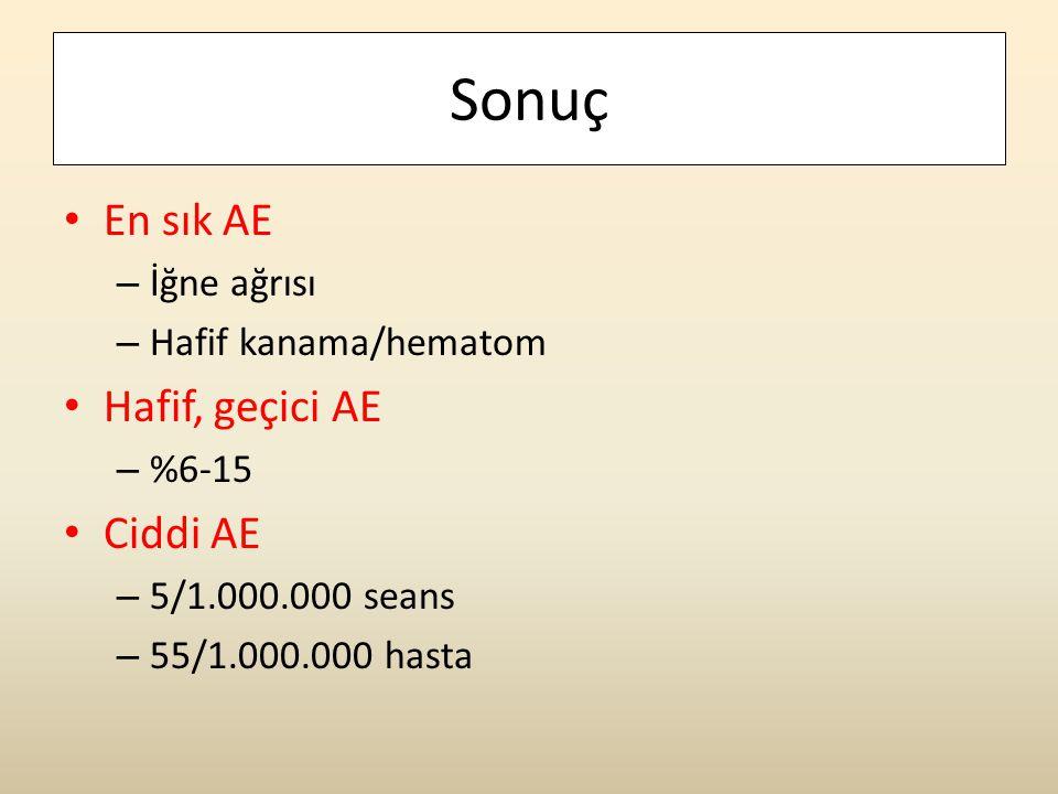Sonuç • En sık AE – İğne ağrısı – Hafif kanama/hematom • Hafif, geçici AE – %6-15 • Ciddi AE – 5/1.000.000 seans – 55/1.000.000 hasta