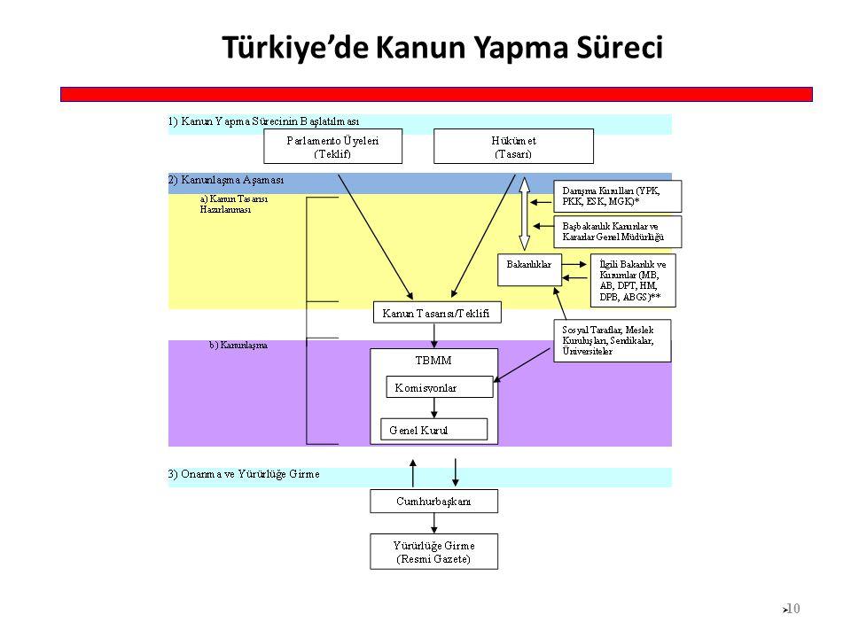 Türkiye'de Kanun Yapma Süreci  10