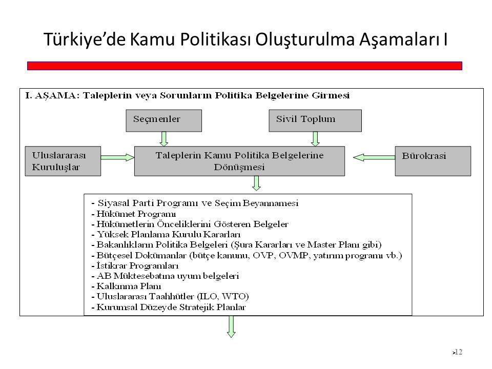 Türkiye'de Kamu Politikası Oluşturulma Aşamaları I  12