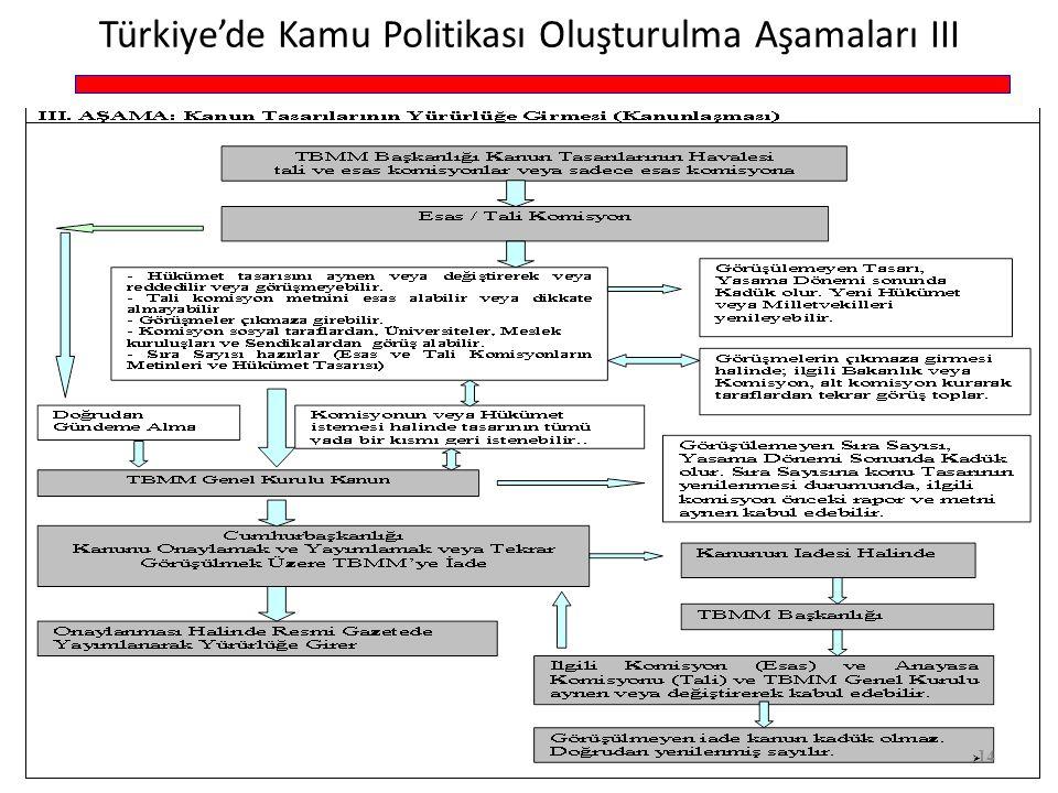 Türkiye'de Kamu Politikası Oluşturulma Aşamaları III  14
