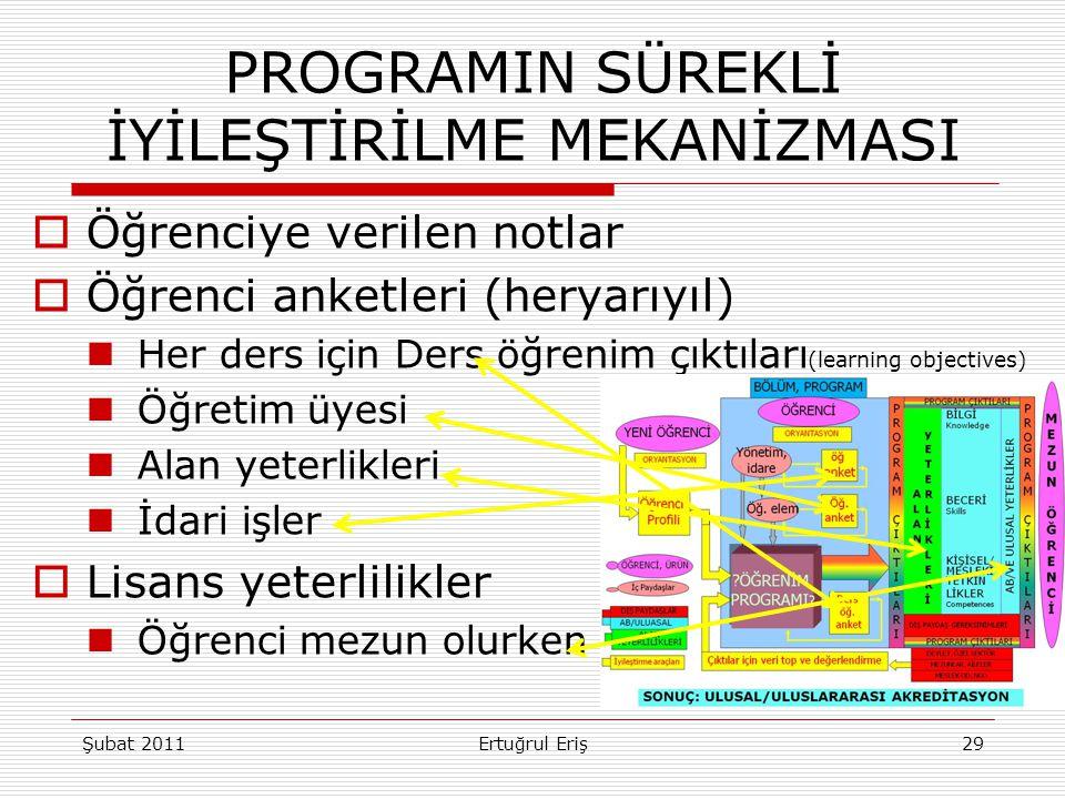 PROGRAMIN SÜREKLİ İYİLEŞTİRİLME MEKANİZMASI  Öğrenciye verilen notlar  Öğrenci anketleri (heryarıyıl)  Her ders için Ders öğrenim çıktıları (learni