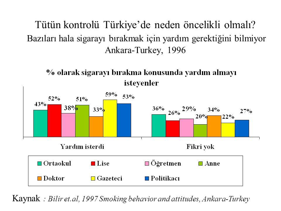 Tütün kontrolü Türkiye'de neden öncelikli olmalı? Bazıları hala sigarayı bırakmak için yardım gerektiğini bilmiyor Ankara-Turkey, 1996 Kaynak : Bilir