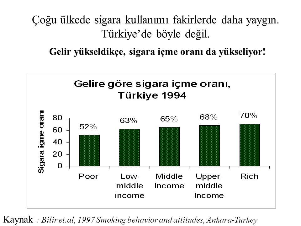 Çoğu ülkede sigara kullanımı fakirlerde daha yaygın. Türkiye'de böyle değil. Gelir yükseldikçe, sigara içme oranı da yükseliyor! Kaynak : Bilir et.al,