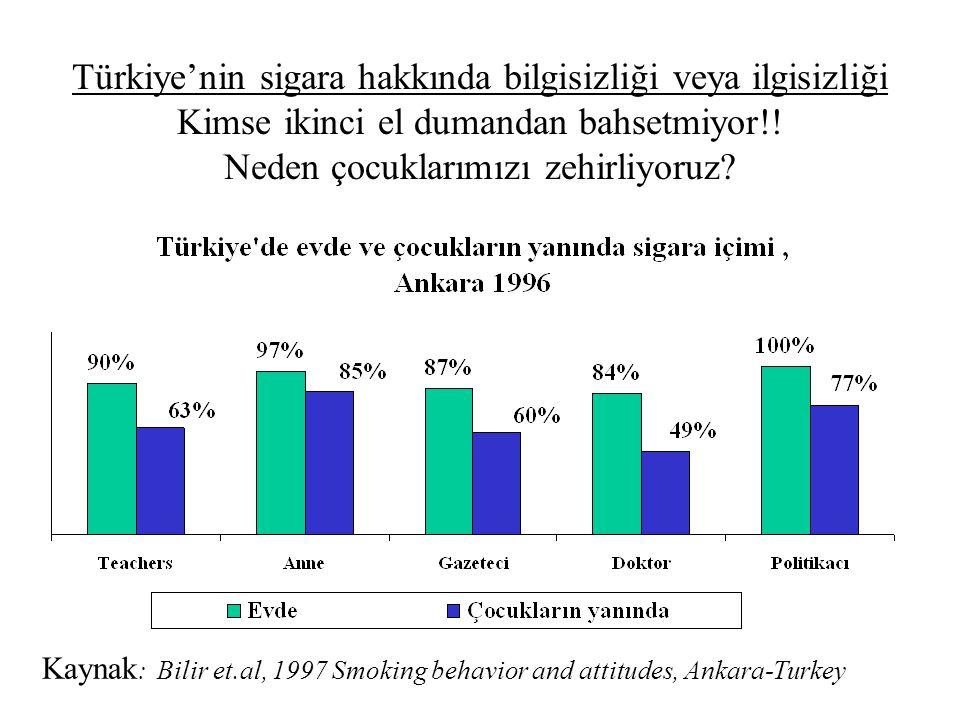 Türkiye'nin sigara hakkında bilgisizliği veya ilgisizliği Kimse ikinci el dumandan bahsetmiyor!! Neden çocuklarımızı zehirliyoruz? Kaynak : Bilir et.a