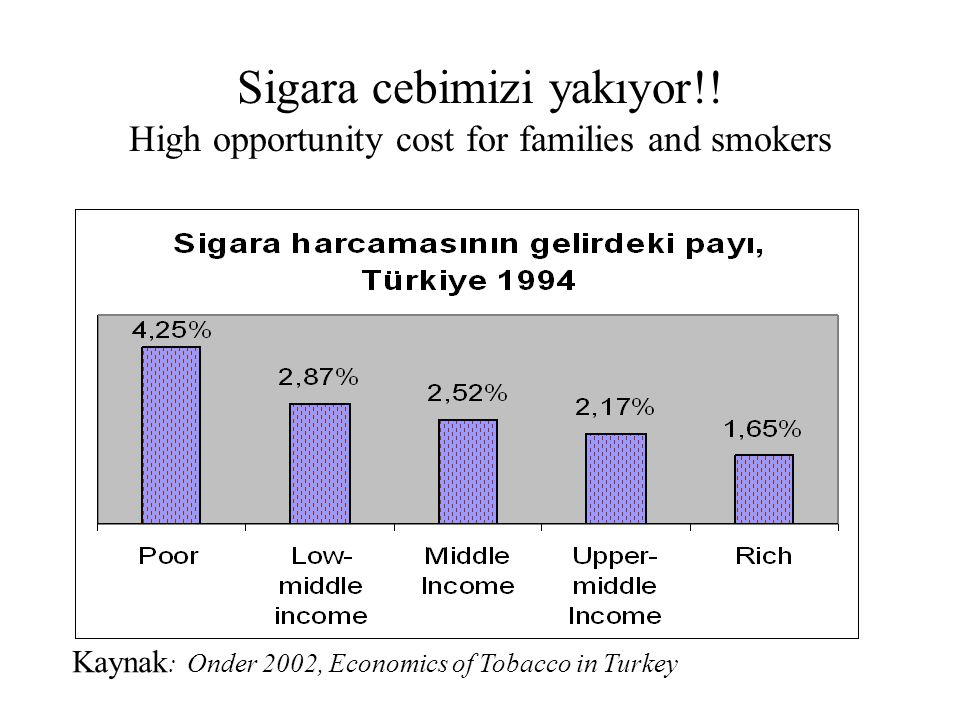 Sigara cebimizi yakıyor!! High opportunity cost for families and smokers Kaynak : Onder 2002, Economics of Tobacco in Turkey
