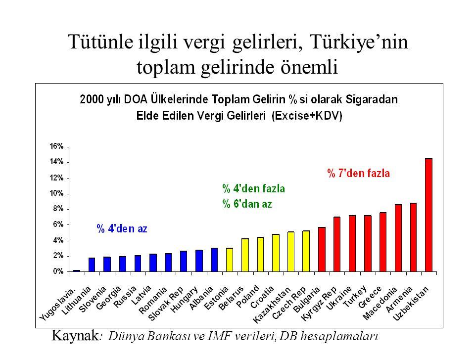 Tütünle ilgili vergi gelirleri, Türkiye'nin toplam gelirinde önemli Kaynak : Dünya Bankası ve IMF verileri, DB hesaplamaları