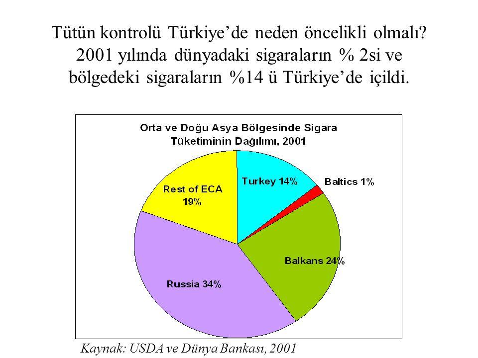 Tütün kontrolü Türkiye'de neden öncelikli olmalı? 2001 yılında dünyadaki sigaraların % 2si ve bölgedeki sigaraların %14 ü Türkiye'de içildi. Kaynak: U