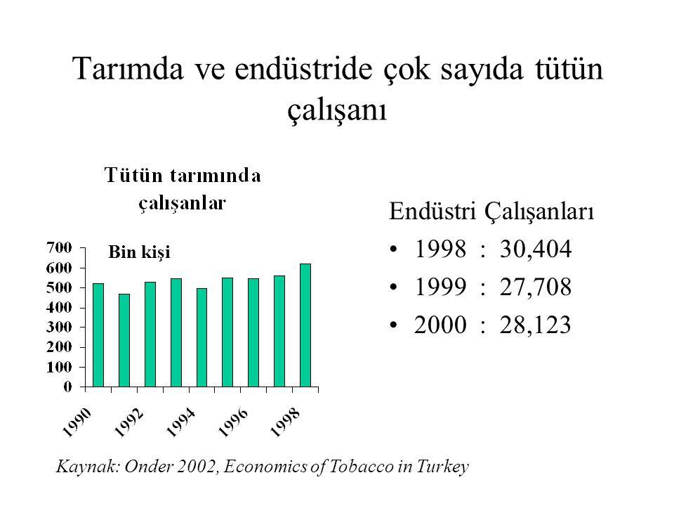 Tarımda ve endüstride çok sayıda tütün çalışanı Endüstri Çalışanları •1998 : 30,404 •1999 : 27,708 •2000 : 28,123 Bin kişi Kaynak: Onder 2002, Economi