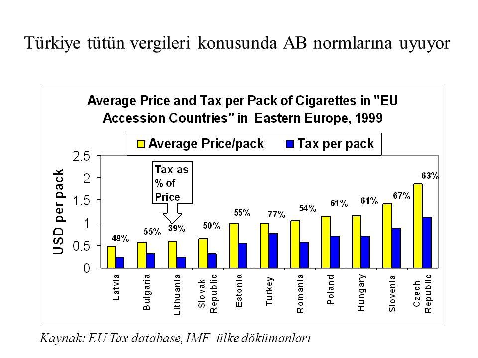 Türkiye tütün vergileri konusunda AB normlarına uyuyor Kaynak: EU Tax database, IMF ülke dökümanları