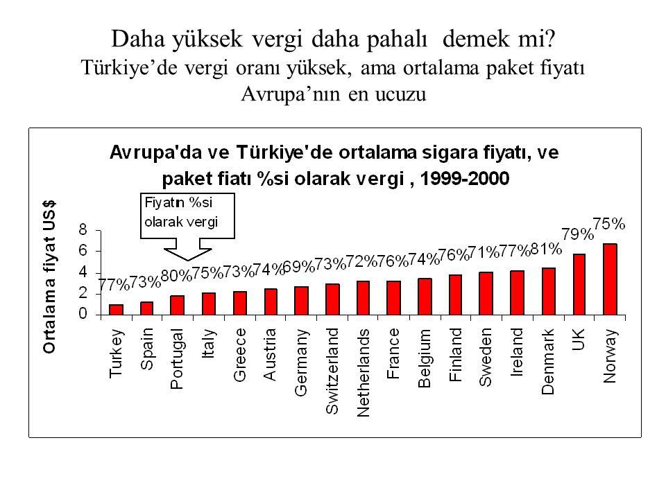 Daha yüksek vergi daha pahalı demek mi? Türkiye'de vergi oranı yüksek, ama ortalama paket fiyatı Avrupa'nın en ucuzu