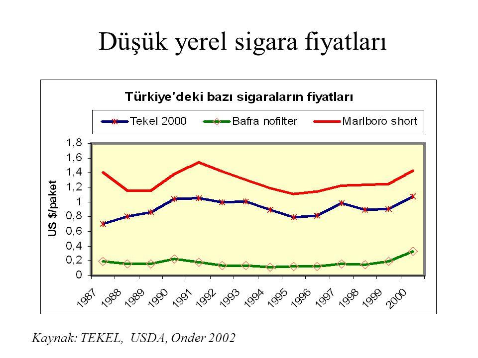 Düşük yerel sigara fiyatları Kaynak: TEKEL, USDA, Onder 2002