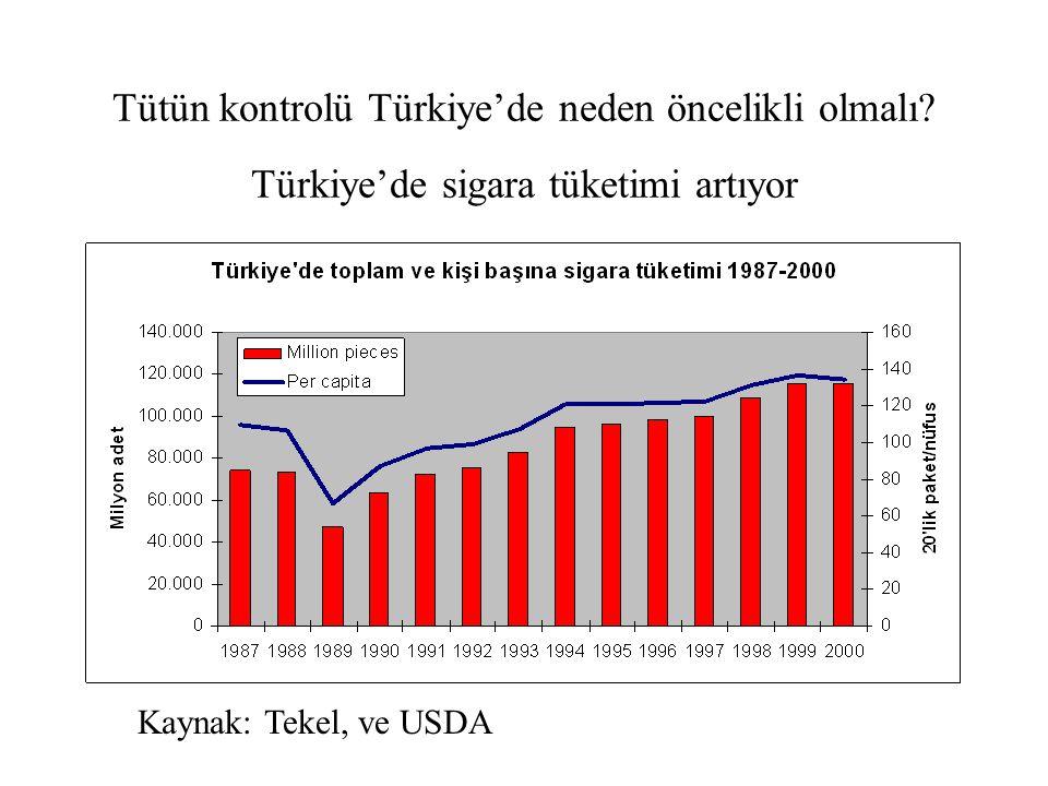 Tütün kontrolü Türkiye'de neden öncelikli olmalı? Türkiye'de sigara tüketimi artıyor Kaynak: Tekel, ve USDA