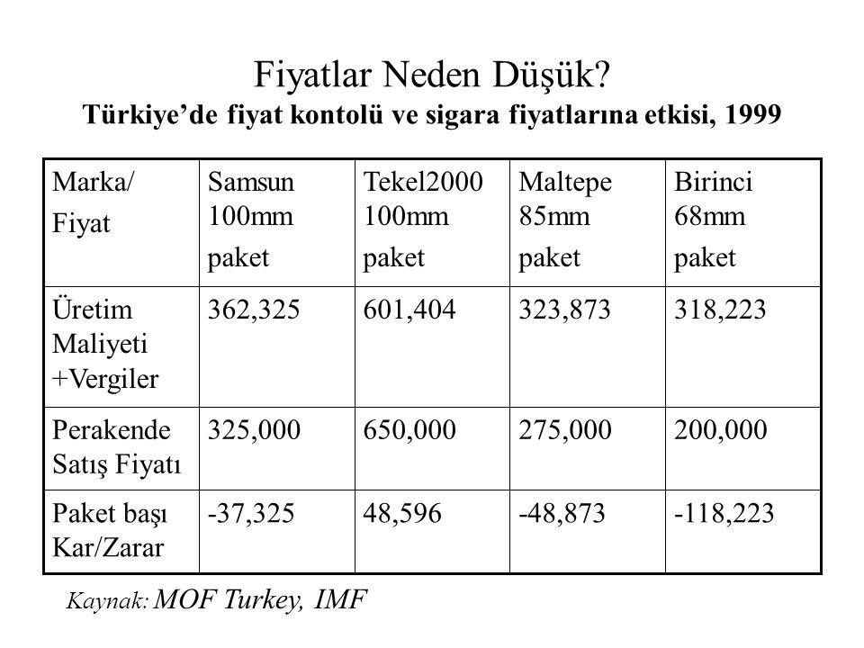 Fiyatlar Neden Düşük? Türkiye'de fiyat kontolü ve sigara fiyatlarına etkisi, 1999 -118,223-48,87348,596-37,325Paket başı Kar/Zarar 200,000275,000650,0