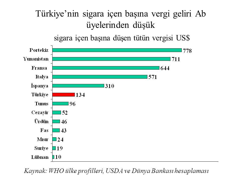 Türkiye'nin sigara içen başına vergi geliri Ab üyelerinden düşük sigara içen başına düşen tütün vergisi US$ Kaynak: WHO ülke profilleri, USDA ve Dünya