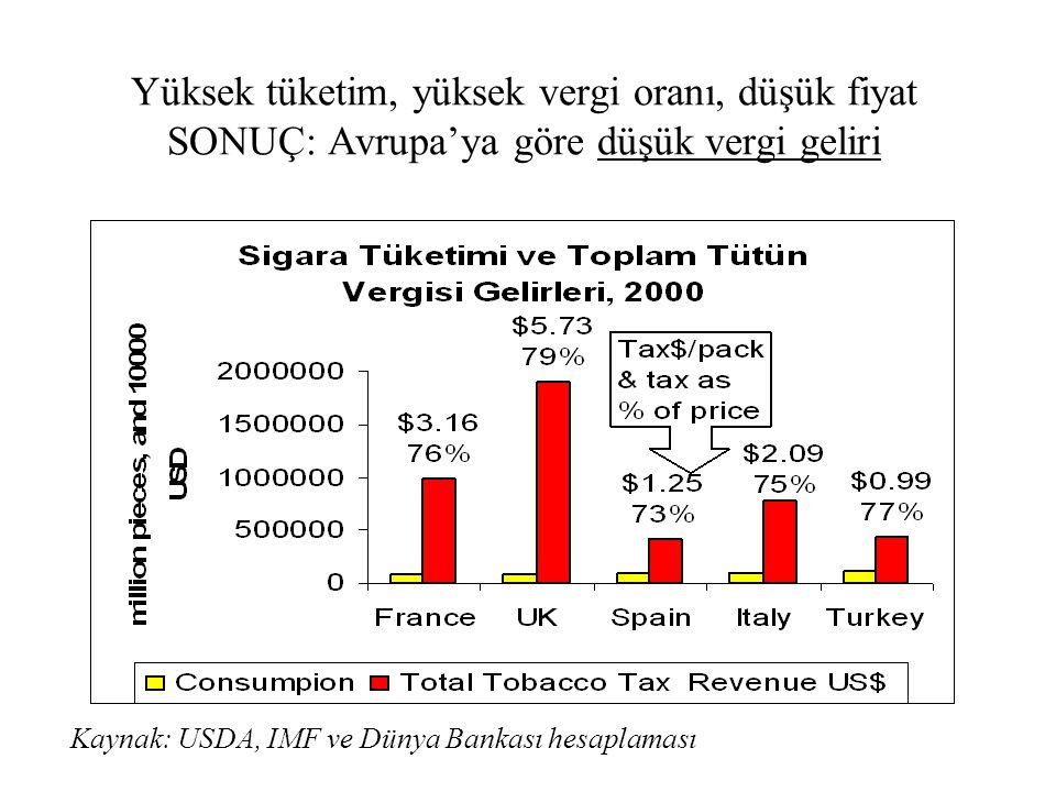 Yüksek tüketim, yüksek vergi oranı, düşük fiyat SONUÇ: Avrupa'ya göre düşük vergi geliri Kaynak: USDA, IMF ve Dünya Bankası hesaplaması