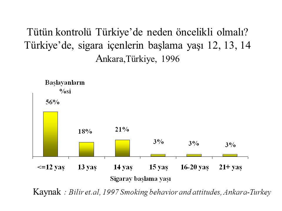 Tütün kontrolü Türkiye'de neden öncelikli olmalı? Türkiye'de, sigara içenlerin başlama yaşı 12, 13, 14 A nkara,Türkiye, 1996 Kaynak : Bilir et.al, 199