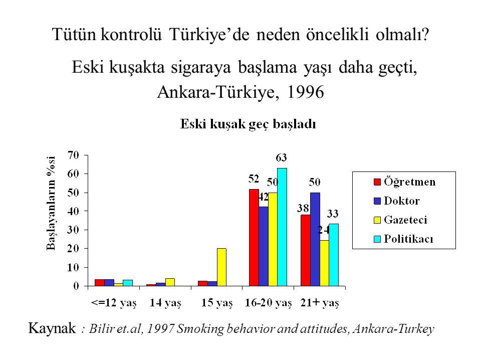 Tütün kontrolü Türkiye'de neden öncelikli olmalı? Eski kuşakta sigaraya başlama yaşı daha geçti, Ankara-Türkiye, 1996 Kaynak : Bilir et.al, 1997 Smoki