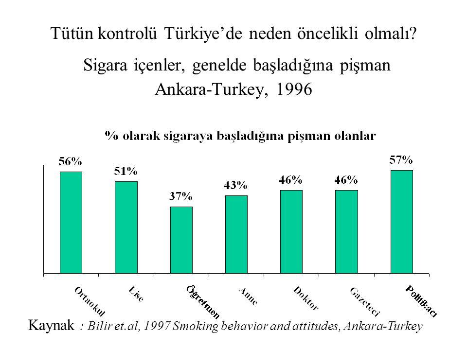 Tütün kontrolü Türkiye'de neden öncelikli olmalı? Sigara içenler, genelde başladığına pişman Ankara-Turkey, 1996 Kaynak : Bilir et.al, 1997 Smoking be