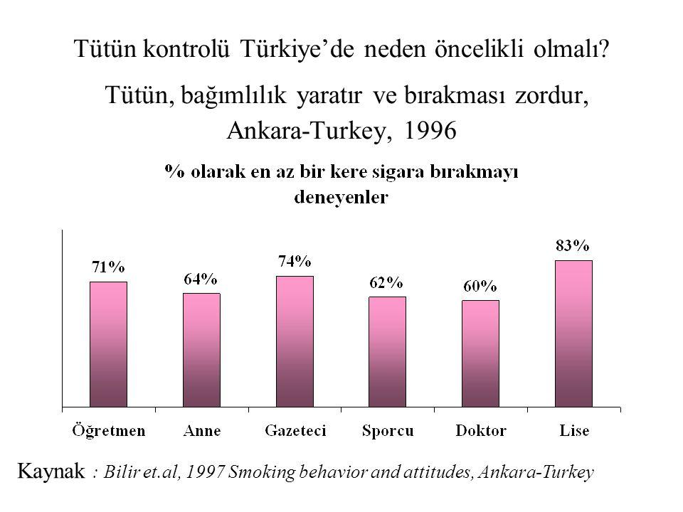Tütün kontrolü Türkiye'de neden öncelikli olmalı? Tütün, bağımlılık yaratır ve bırakması zordur, Ankara-Turkey, 1996 Kaynak : Bilir et.al, 1997 Smokin