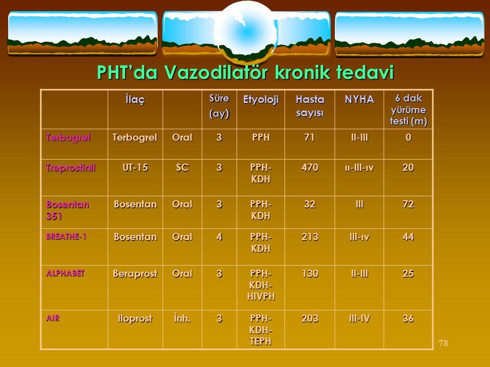 78 PHT'da Vazodilatör kronik tedavi İlaçSüre (ay ) Etyoloji Hasta sayısı NYHA 6 dak yürüme testi (m) TerbogrelTerbogrelOral3PPH71II-III0 TreprostinilU