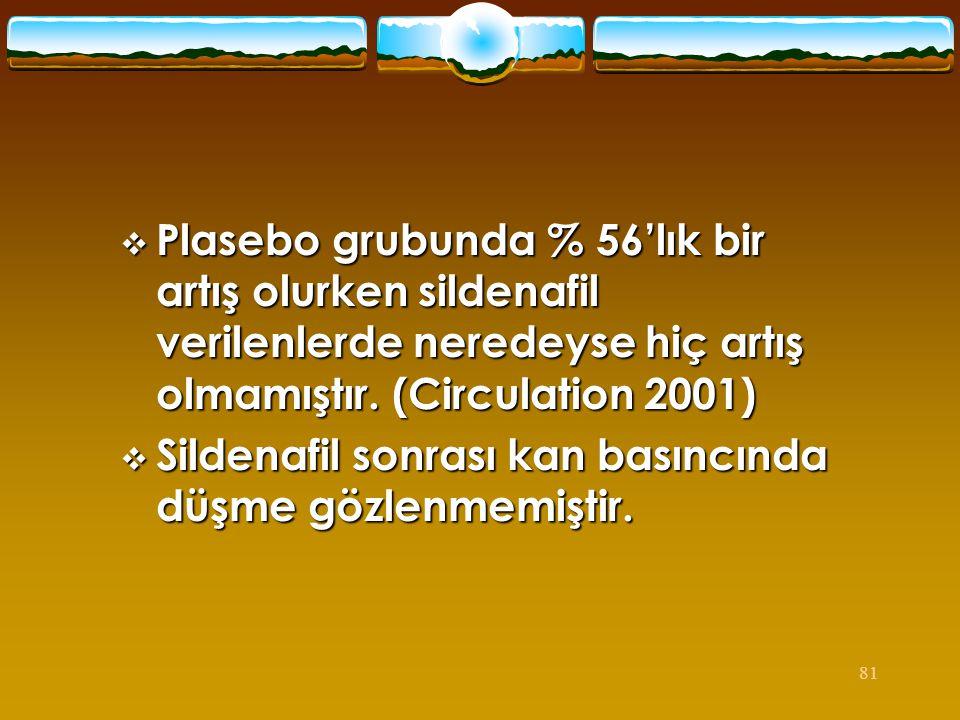 81  Plasebo grubunda % 56'lık bir artış olurken sildenafil verilenlerde neredeyse hiç artış olmamıştır. (Circulation 2001)  Sildenafil sonrası kan b
