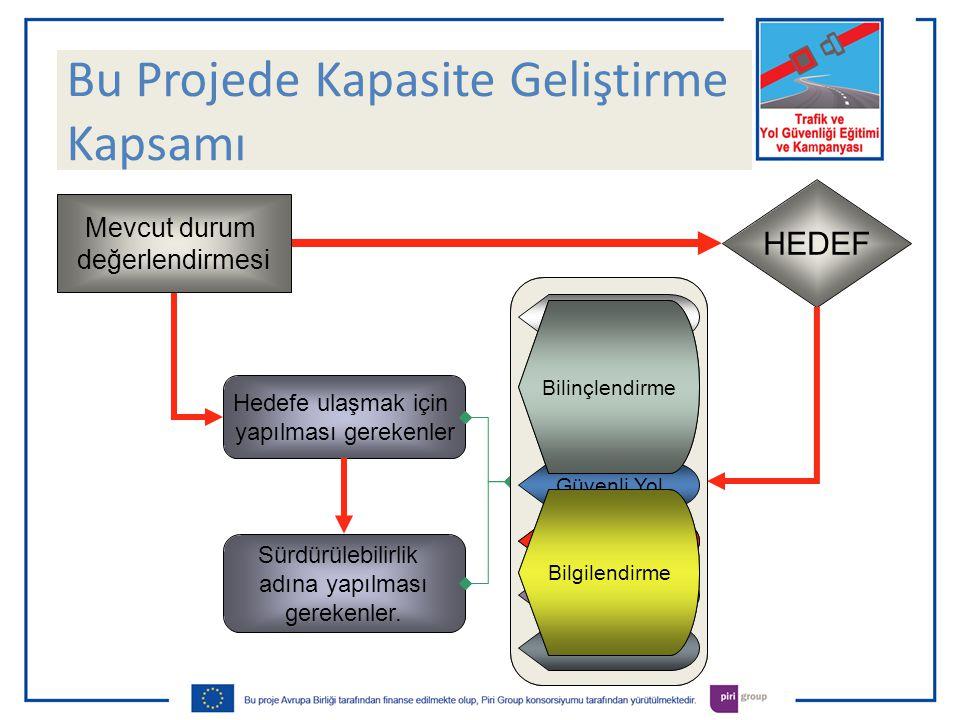 Kapasite Geliştirme Kapsamı Hedefe ulaşmak için yapılması gerekenler HEDEF Sürdürülebilirlik adına yapılması gerekenler.