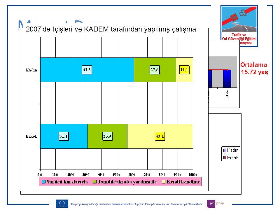 Mevcut Durum Ortalama 15.72 yaş 2007'de İçişleri ve KADEM tarafından yapılmış çalışma
