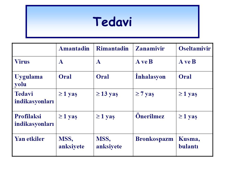 AmantadinRimantadinZanamivirOseltamivir VirusAAA ve B Uygulama yolu Oral İnhalasyonOral Tedavi indikasyonları  1 yaş  13 yaş  7 yaş  1 yaş Profila