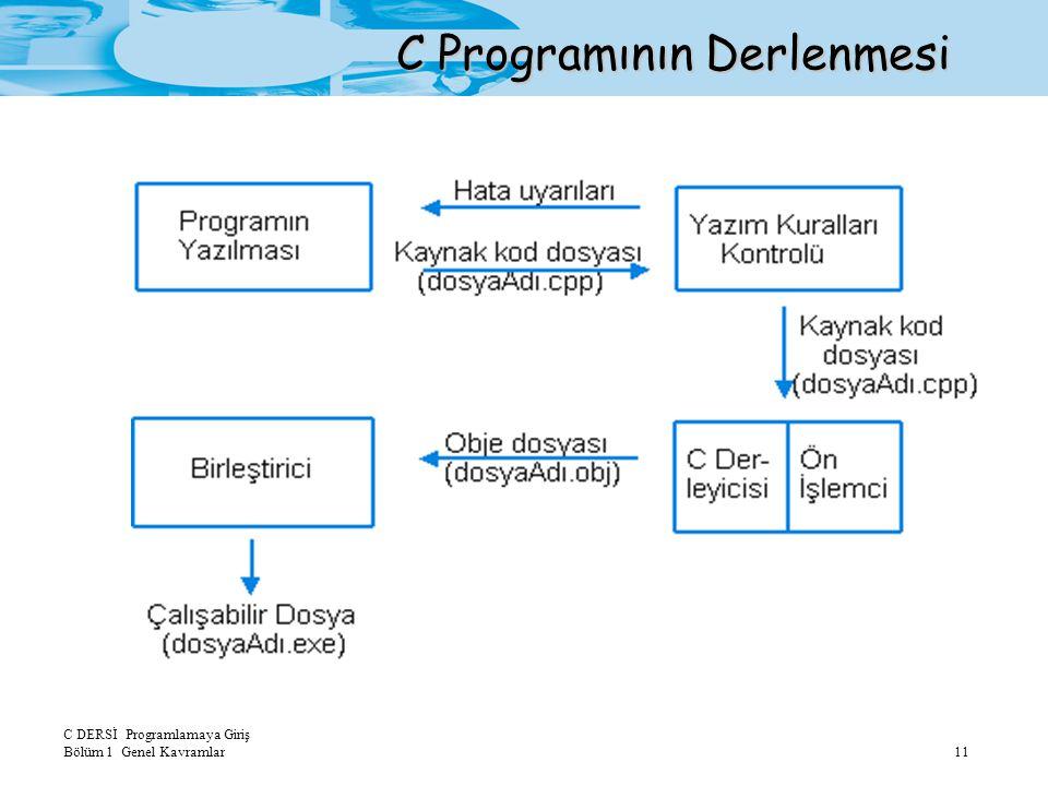 C DERSİ Programlamaya Giriş Bölüm 1 Genel Kavramlar11 C Programının Derlenmesi