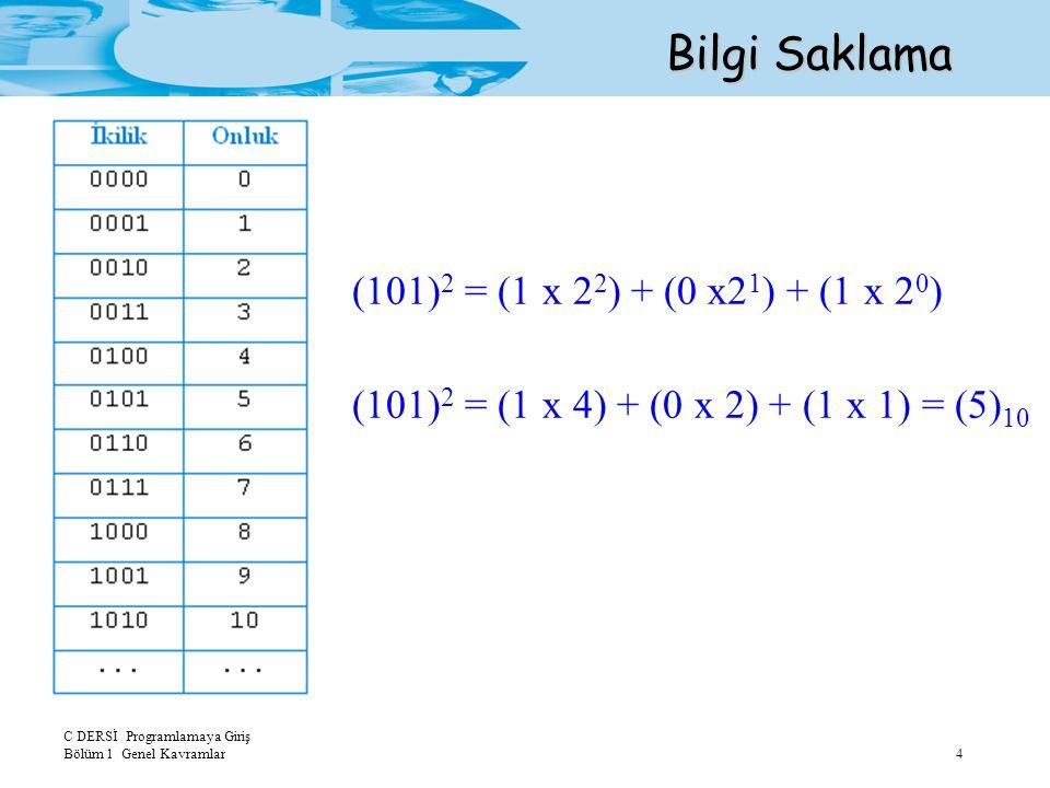 C DERSİ Programlamaya Giriş Bölüm 1 Genel Kavramlar4 Bilgi Saklama (101) 2 = (1 x 2 2 ) + (0 x2 1 ) + (1 x 2 0 ) (101) 2 = (1 x 4) + (0 x 2) + (1 x 1)